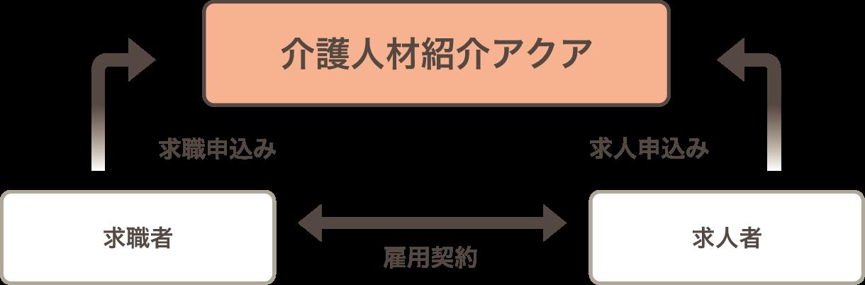 介護人材紹介アクア